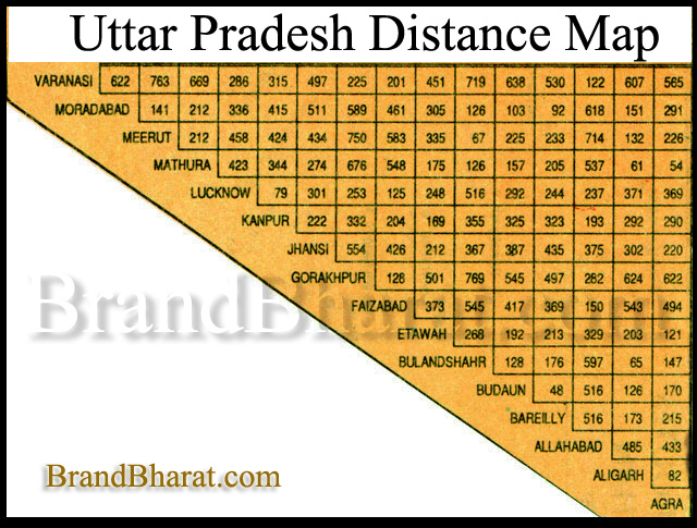 Uttar Pradesh Distance Map